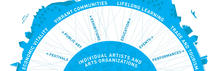 Oregon Arts Commission Infographic